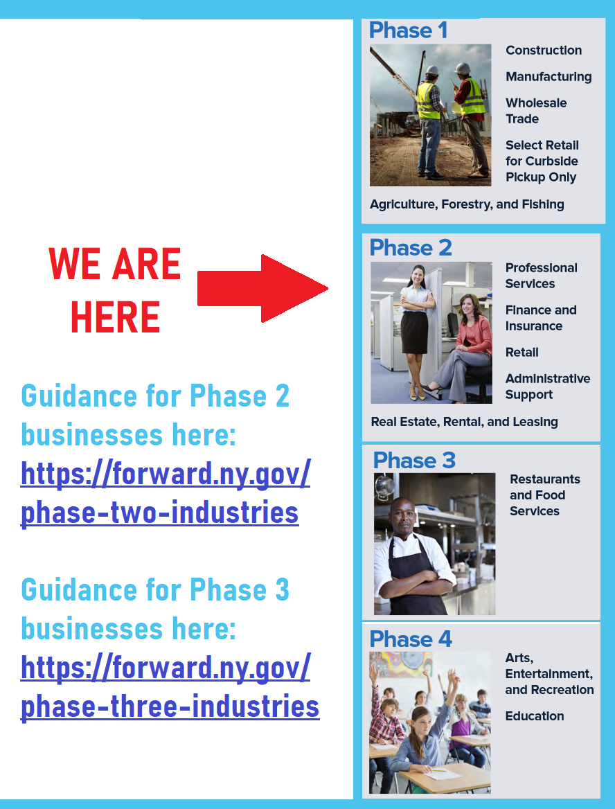 NY Forward Phases You Are Here Phase 2