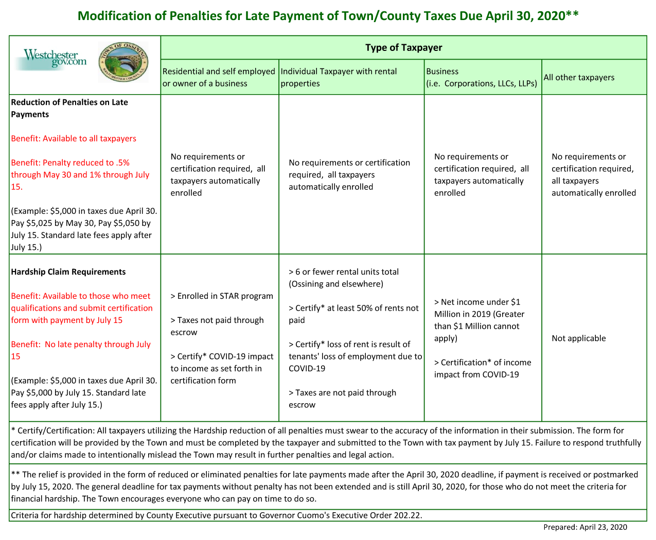 TownCounty Prop Tax Relief 2020 chart